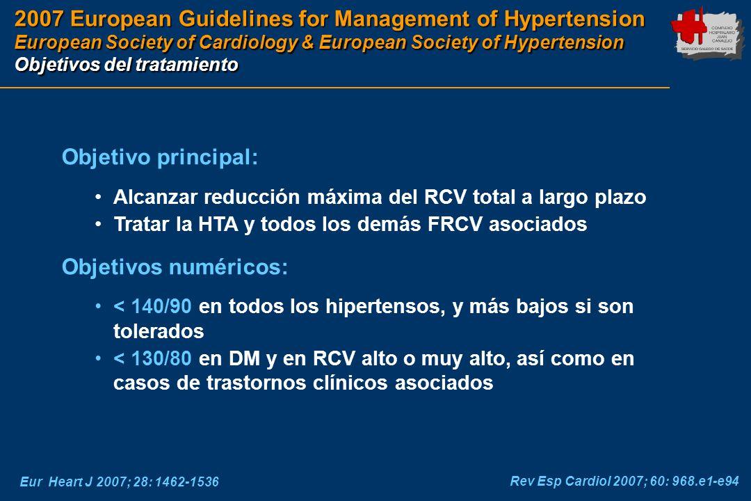 2007 European Guidelines for Management of Hypertension European Society of Cardiology & European Society of Hypertension Objetivos del tratamiento Eu