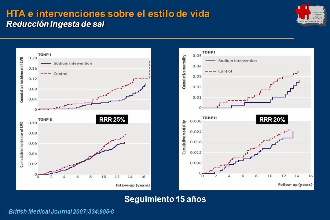 HTA e intervenciones sobre el estilo de vida Reducción ingesta de sal British Medical Journal 2007;334:885-8 Seguimiento 15 años RRR 25%RRR 20%
