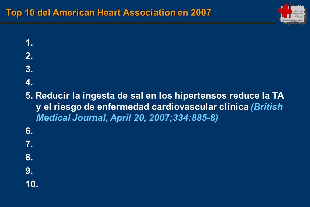 Top 10 del American Heart Association en 2007 1. 2. 3. 4. 5. Reducir la ingesta de sal en los hipertensos reduce la TA y el riesgo de enfermedad cardi