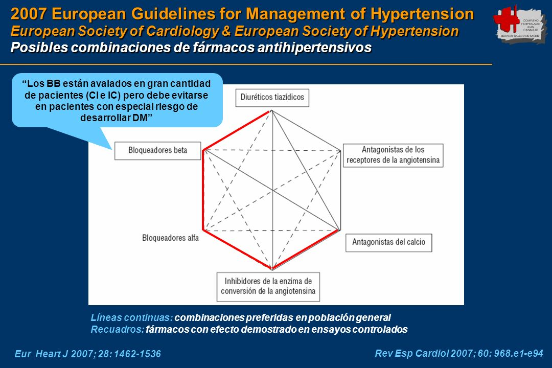2007 European Guidelines for Management of Hypertension European Society of Cardiology & European Society of Hypertension Posibles combinaciones de fá
