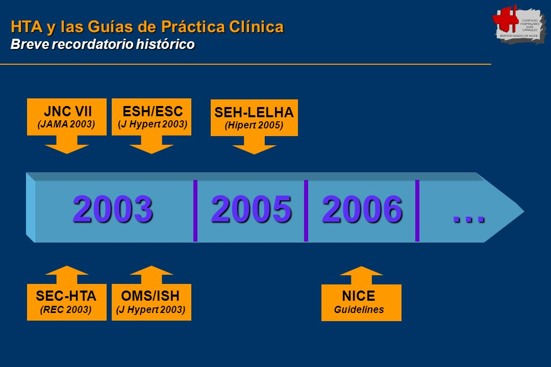 20032005 JNC VII (JAMA 2003) ESH/ESC (J Hypert 2003) SEC-HTA (REC 2003) OMS/ISH (J Hypert 2003) SEH-LELHA (Hipert 2005) 2006 NICE Guidelines … HTA y l
