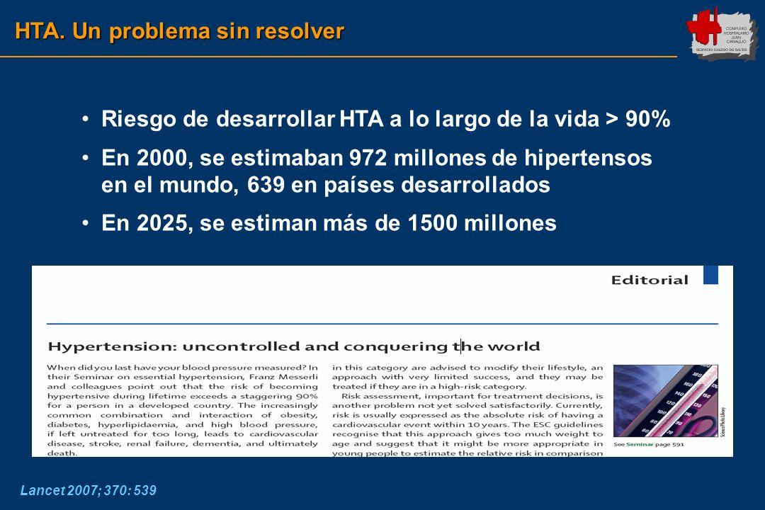 HTA. Un problema sin resolver Riesgo de desarrollar HTA a lo largo de la vida > 90% En 2000, se estimaban 972 millones de hipertensos en el mundo, 639