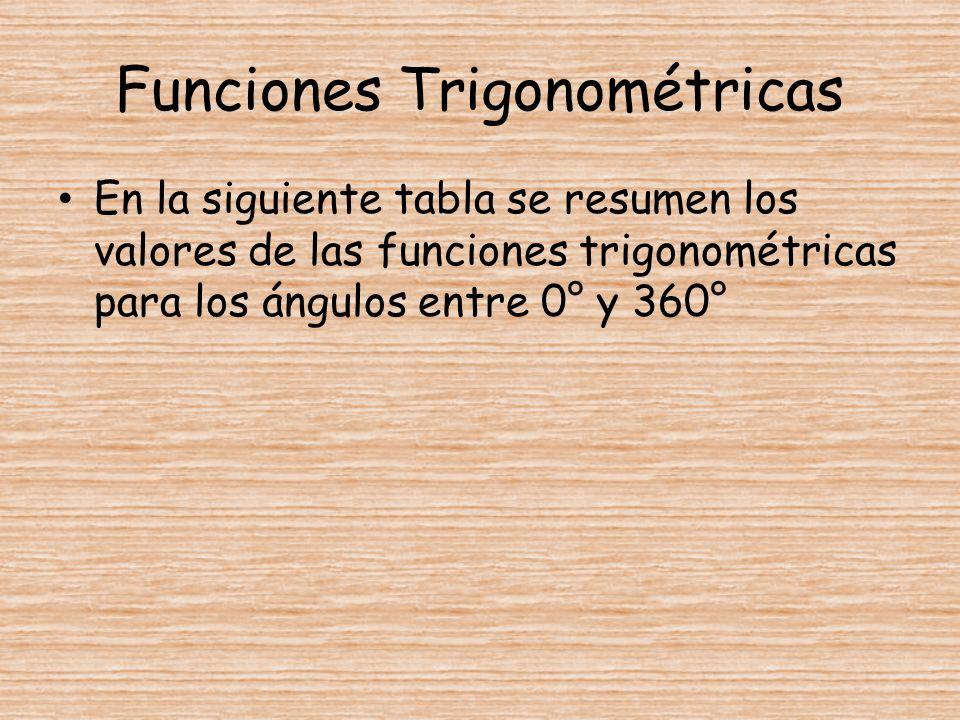 Funciones Trigonométricas En la siguiente tabla se resumen los valores de las funciones trigonométricas para los ángulos entre 0° y 360°