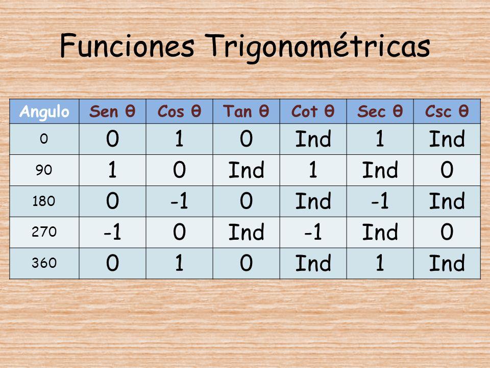 Funciones Trigonométricas AnguloSen θCos θTan θCot θSec θCsc θ 0 010Ind1 90 10Ind1 0 180 00IndInd 270 0IndInd0 360 010Ind1
