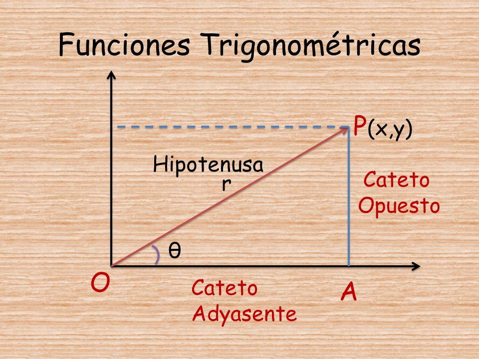 Funciones Trigonométricas θ r A P (x,y) Hipotenusa Cateto Opuesto Cateto Adyasente O