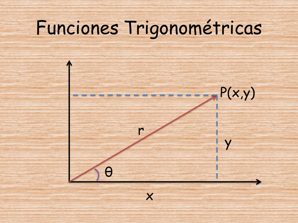 Funciones Trigonométricas θ r x y P(x,y)