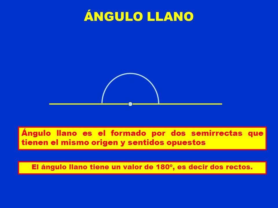 ÁNGULO LLANO Ángulo llano es el formado por dos semirrectas que tienen el mismo origen y sentidos opuestos El ángulo llano tiene un valor de 180º, es decir dos rectos.