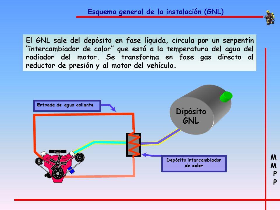 M P M P Instalación de componentes (VGNC) Manómetro Mide la presión del llenado a 200 bar de gas en el depósito (cilindro). Está ubicado en la parte s