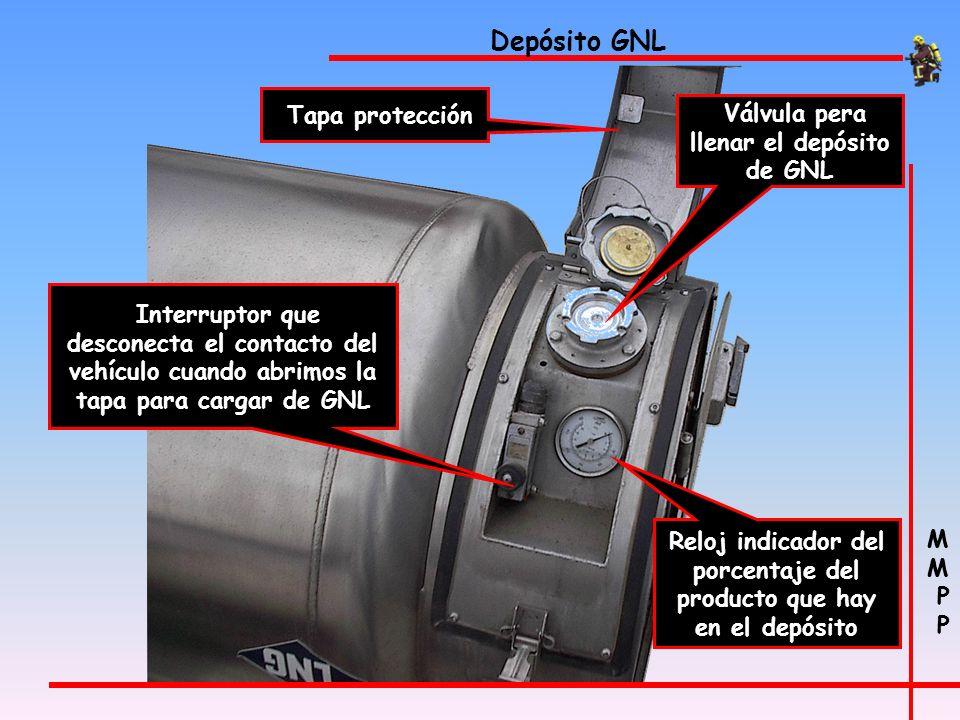 M P M P Depósito GNL Tapa protección Interruptor que desconecta el contacto del vehículo cuando abrimos la tapa para cargar de GNL Válvula pera llenar el depósito de GNL Reloj indicador del porcentaje del producto que hay en el depósito