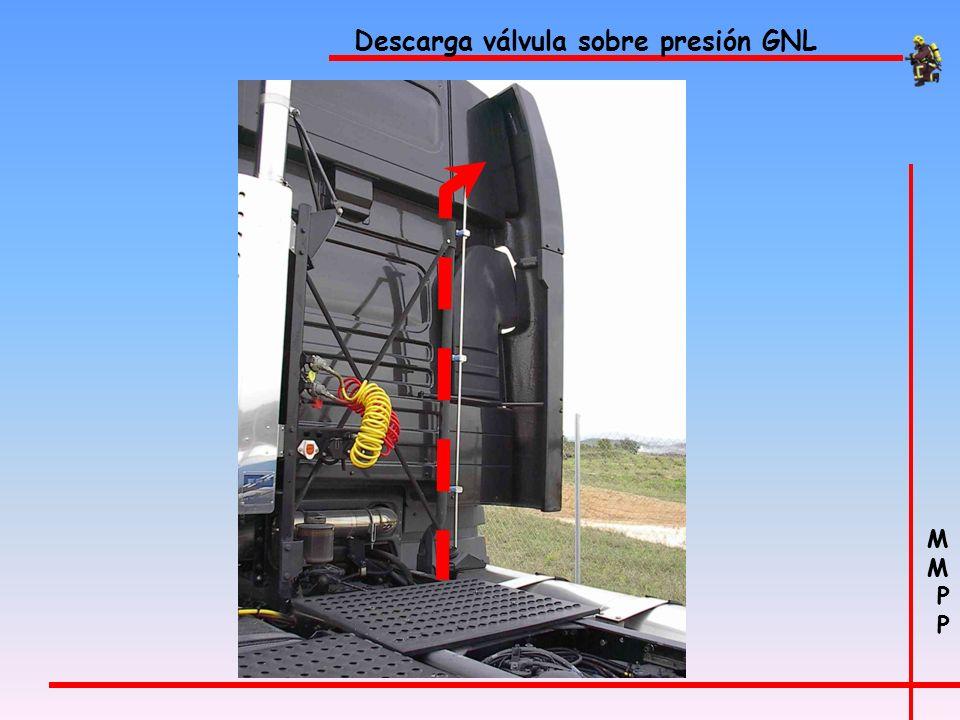 M P M P Depósito GNL Tapa protección Interruptor que desconecta el contacto del vehículo cuando abrimos la tapa para cargar de GNL Válvula pera llenar