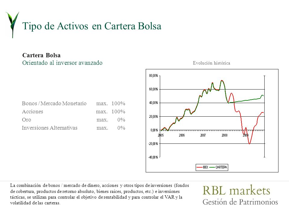 Tipo de Activos en Cartera Bolsa Cartera Bolsa Orientado al inversor avanzado max. 100% max. 0% Evolución histórica La combinación de bonos / mercado