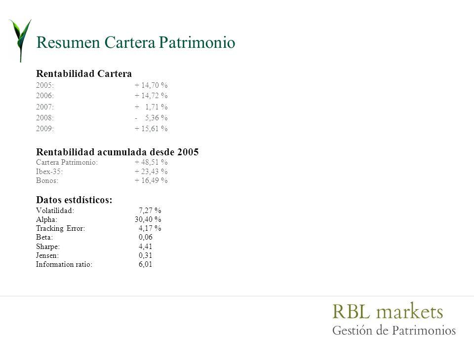 Resumen Cartera Patrimonio Rentabilidad Cartera 2005:+ 14,70 % 2006:+ 14,72 % 2007:+ 1,71 % 2008:- 5,36 % 2009:+ 15,61 % Rentabilidad acumulada desde 2005 Cartera Patrimonio:+ 48,51 % Ibex-35:+ 23,43 % Bonos:+ 16,49 % Datos estdísticos: Volatilidad: 7,27 % Alpha:30,40 % Tracking Error: 4,17 % Beta: 0,06 Sharpe: 4,41 Jensen: 0,31 Information ratio: 6,01