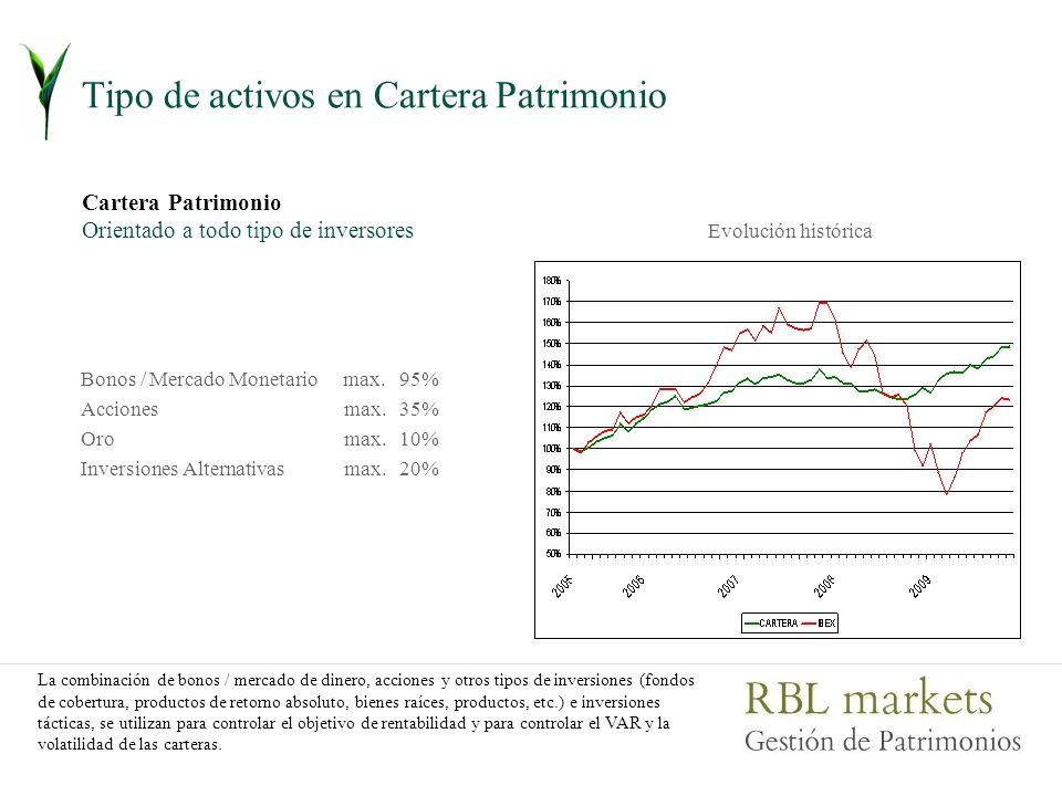 Tipo de activos en Cartera Patrimonio Cartera Patrimonio Orientado a todo tipo de inversores Bonos / Mercado Monetario Acciones Oro Inversiones Alternativas max.