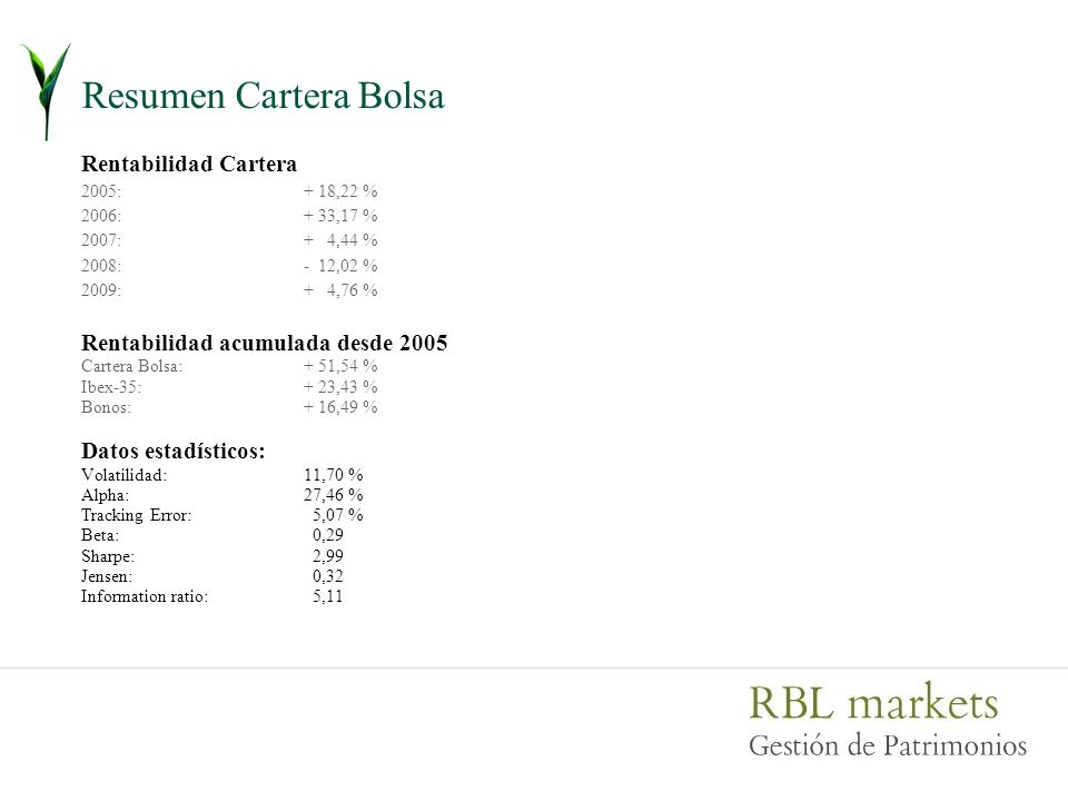Resumen Cartera Bolsa Rentabilidad Cartera 2005:+ 18,22 % 2006:+ 33,17 % 2007:+ 4,44 % 2008:- 12,02 % 2009: + 4,76 % Rentabilidad acumulada desde 2005