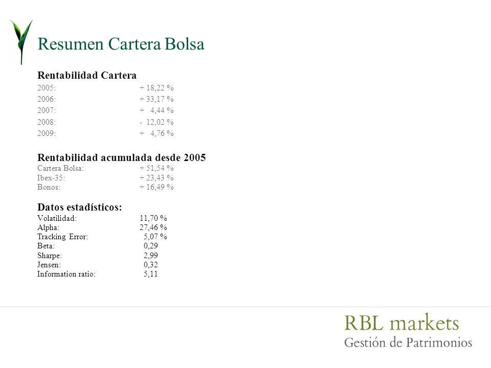 Resumen Cartera Bolsa Rentabilidad Cartera 2005:+ 18,22 % 2006:+ 33,17 % 2007:+ 4,44 % 2008:- 12,02 % 2009: + 4,76 % Rentabilidad acumulada desde 2005 Cartera Bolsa:+ 51,54 % Ibex-35:+ 23,43 % Bonos:+ 16,49 % Datos estadísticos: Volatilidad:11,70 % Alpha:27,46 % Tracking Error: 5,07 % Beta: 0,29 Sharpe: 2,99 Jensen: 0,32 Information ratio: 5,11