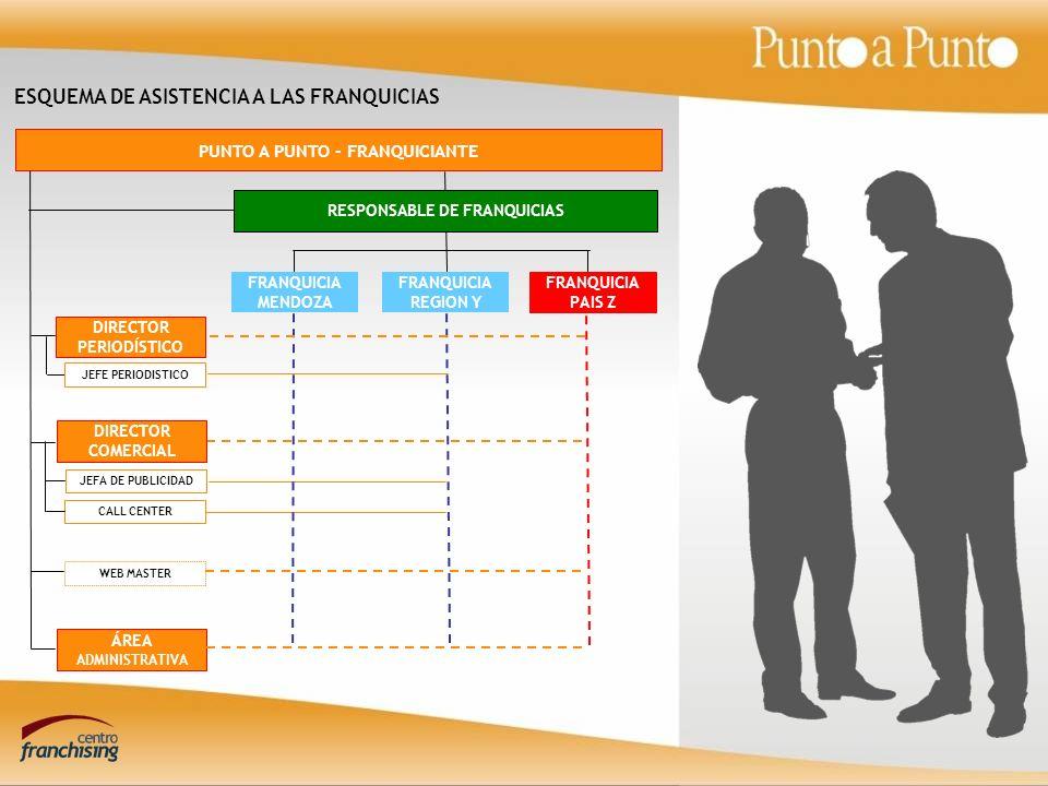 ESQUEMA DE ASISTENCIA A LAS FRANQUICIAS PUNTO A PUNTO - FRANQUICIANTE FRANQUICIA PAIS Z DIRECTOR COMERCIAL JEFA DE PUBLICIDAD CALL CENTER ÁREA ADMINISTRATIVA RESPONSABLE DE FRANQUICIAS FRANQUICIA MENDOZA FRANQUICIA REGION Y WEB MASTER DIRECTOR PERIODÍSTICO JEFE PERIODISTICO