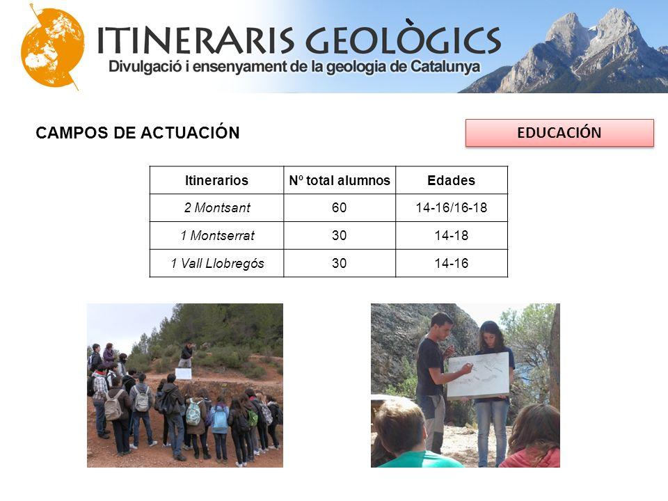 CAMPOS DE ACTUACIÓN EDUCACIÓN ItinerariosNº total alumnosEdades 2 Montsant6014-16/16-18 1 Montserrat3014-18 1 Vall Llobregós3014-16