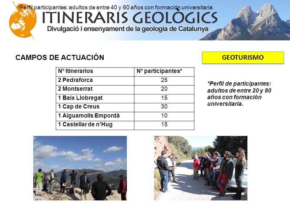 CAMPOS DE ACTUACIÓN GEOTURISMO Nº ItinerariosNº participantes* 2 Pedraforca25 2 Montserrat20 1 Baix Llobregat15 1 Cap de Creus30 1 Aiguamolls Empordà1