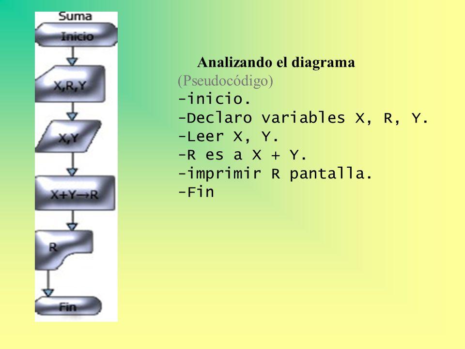 Analizando el diagrama (Pseudocódigo) -inicio. -Declaro variables X, R, Y. -Leer X, Y. -R es a X + Y. -imprimir R pantalla. -Fin