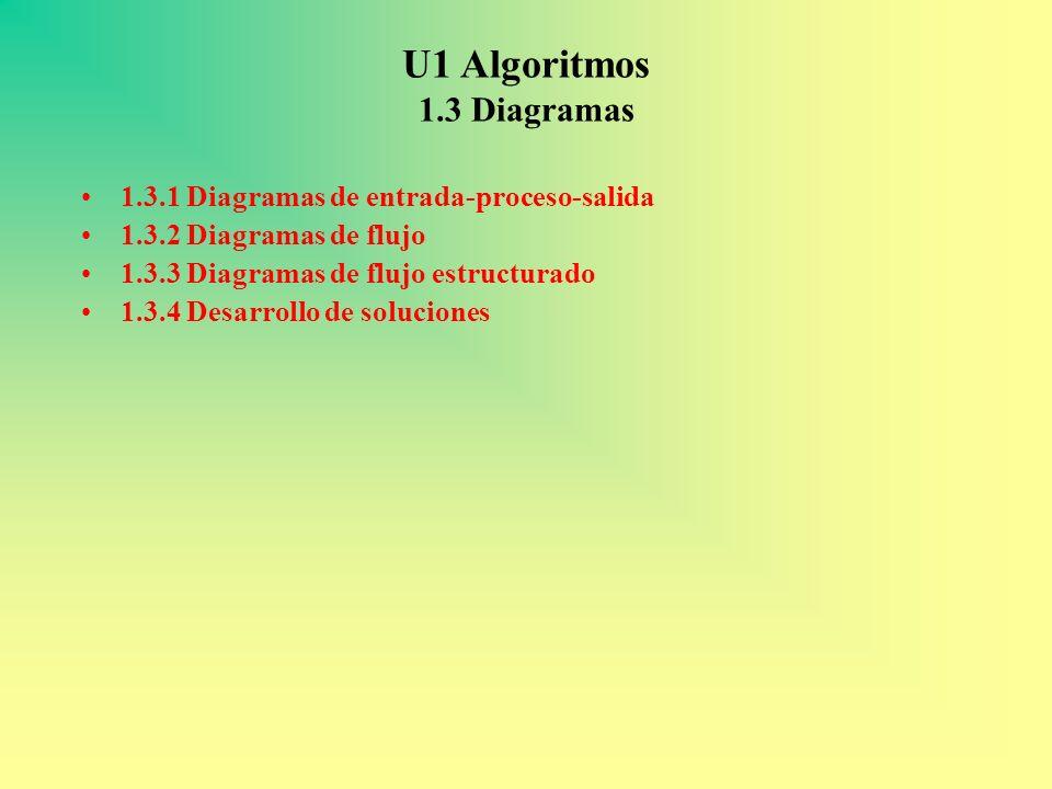 U1 Algoritmos 1.3 Diagramas 1.3.1 Diagramas de entrada-proceso-salida 1.3.2 Diagramas de flujo 1.3.3 Diagramas de flujo estructurado 1.3.4 Desarrollo