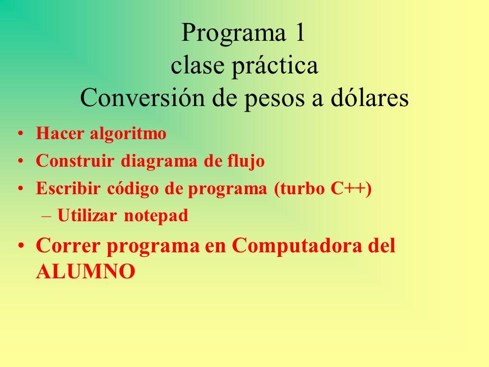Programa 1 clase práctica Conversión de pesos a dólares Hacer algoritmo Construir diagrama de flujo Escribir código de programa (turbo C++) –Utilizar