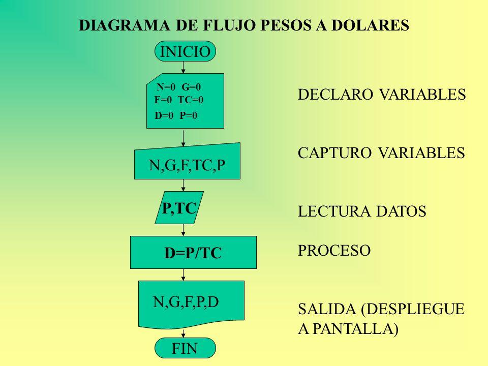 DIAGRAMA DE FLUJO PESOS A DOLARES INICIO FIN N,G,F,TC,P D=P/TC N=0 G=0 F=0 TC=0 D=0 P=0 P,TC N,G,F,P,D DECLARO VARIABLES CAPTURO VARIABLES LECTURA DAT