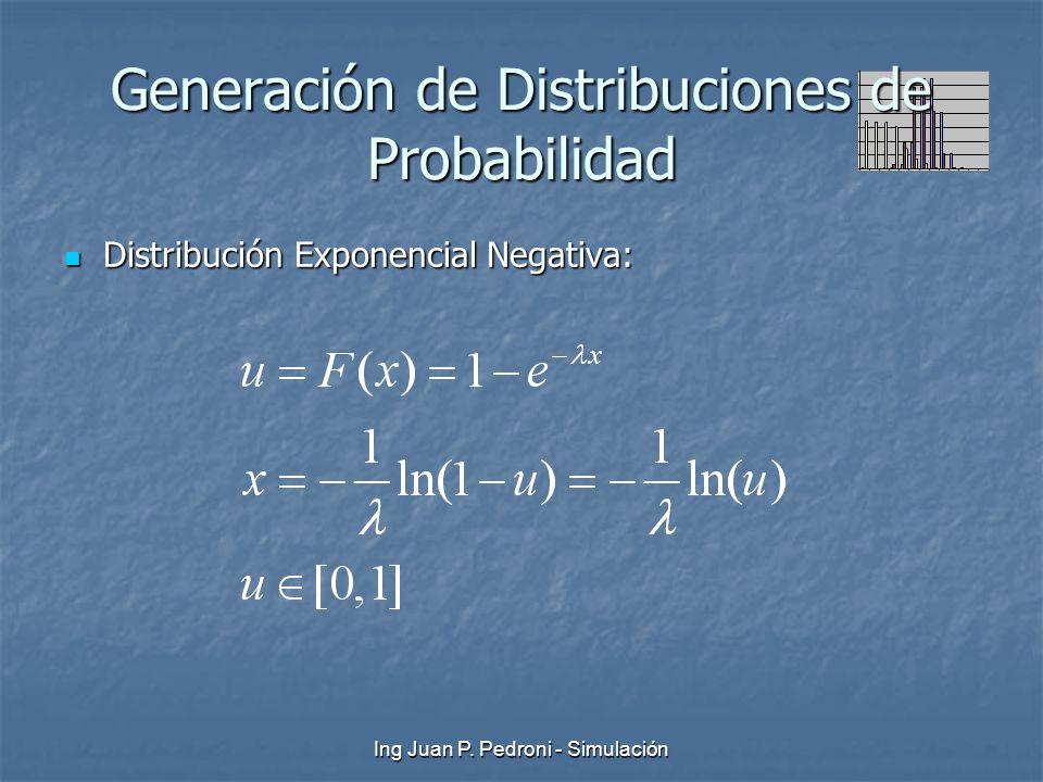 Ing Juan P. Pedroni - Simulación Generación de Distribuciones de Probabilidad Distribución Exponencial Negativa: Distribución Exponencial Negativa: