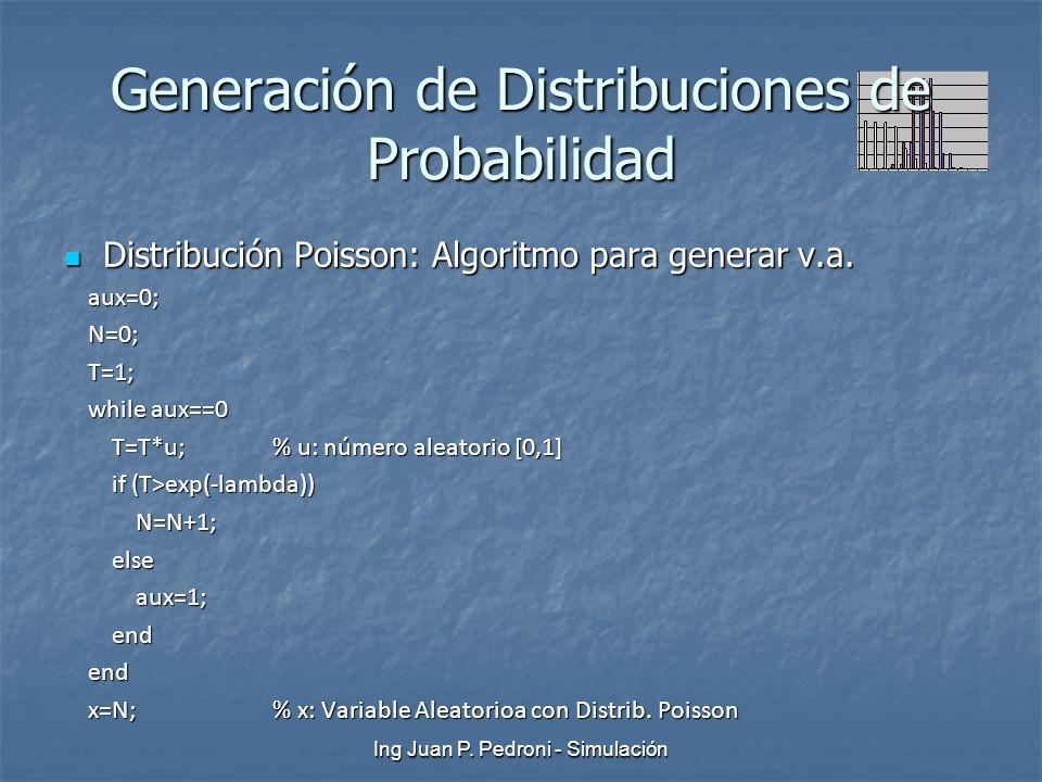 Ing Juan P. Pedroni - Simulación Generación de Distribuciones de Probabilidad Distribución Poisson: Algoritmo para generar v.a. Distribución Poisson: