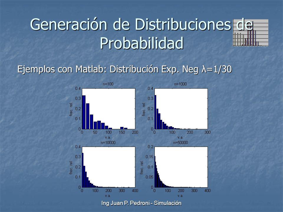 Ing Juan P. Pedroni - Simulación Generación de Distribuciones de Probabilidad Ejemplos con Matlab: Distribución Exp. Neg λ=1/30