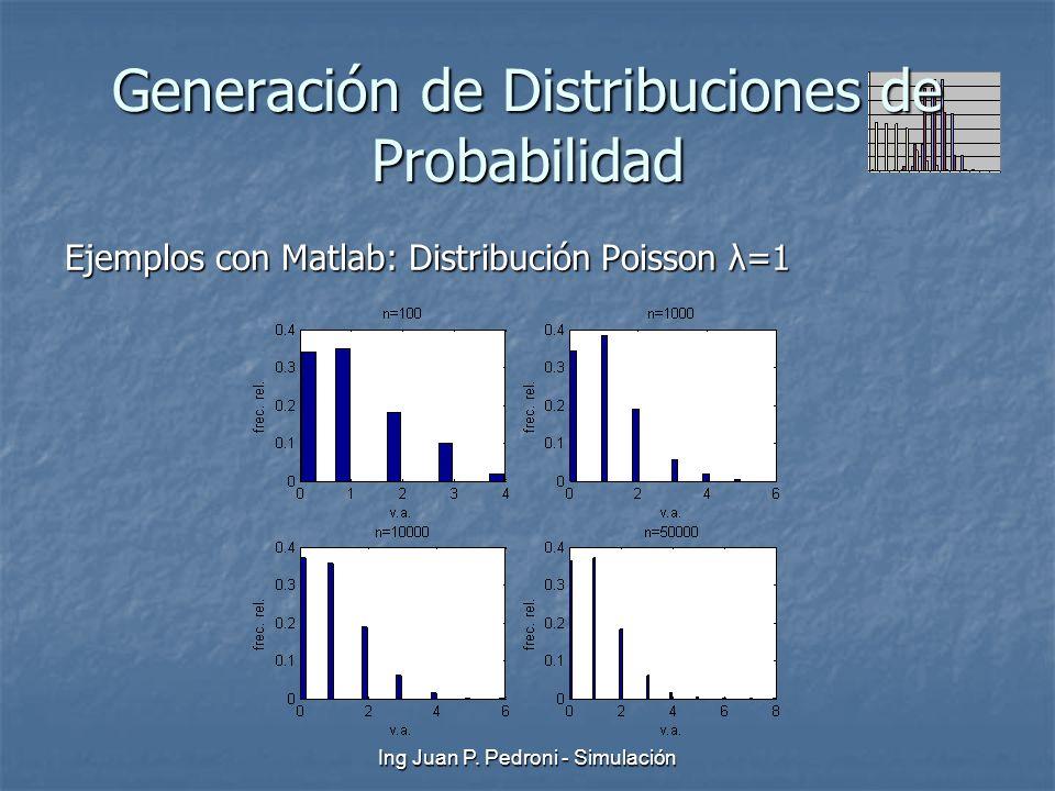 Ing Juan P. Pedroni - Simulación Generación de Distribuciones de Probabilidad Ejemplos con Matlab: Distribución Poisson λ=1