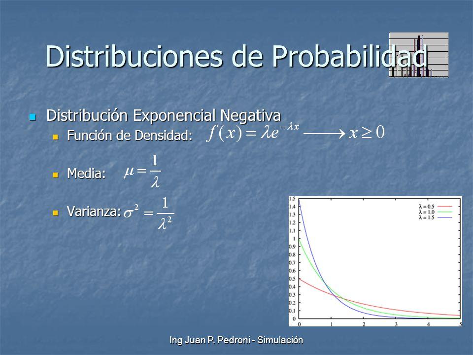 Ing Juan P. Pedroni - Simulación Distribuciones de Probabilidad Distribución Exponencial Negativa Distribución Exponencial Negativa Función de Densida