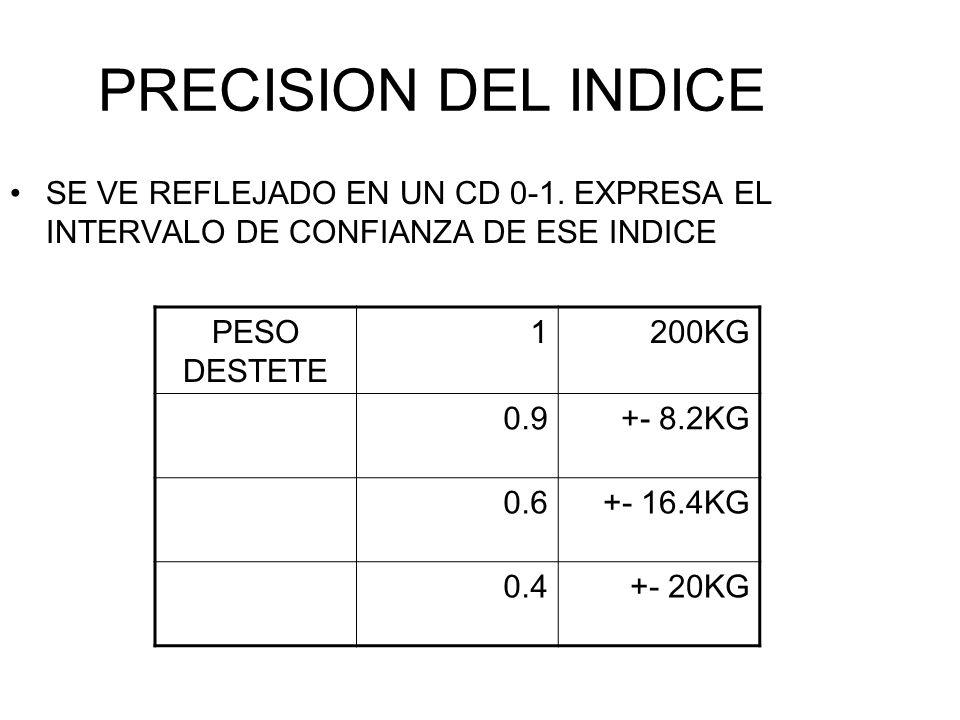 PRECISION DEL INDICE SE VE REFLEJADO EN UN CD 0-1. EXPRESA EL INTERVALO DE CONFIANZA DE ESE INDICE PESO DESTETE 1200KG 0.9+- 8.2KG 0.6+- 16.4KG 0.4+-