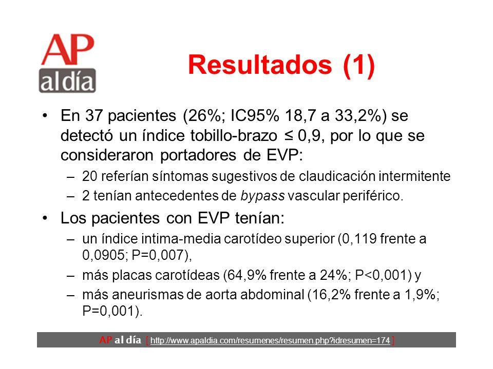 AP al día [ http://www.apaldia.com/resumenes/resumen.php?idresumen=174 ] Resultados (1) En 37 pacientes (26%; IC95% 18,7 a 33,2%) se detectó un índice tobillo-brazo 0,9, por lo que se consideraron portadores de EVP: –20 referían síntomas sugestivos de claudicación intermitente –2 tenían antecedentes de bypass vascular periférico.