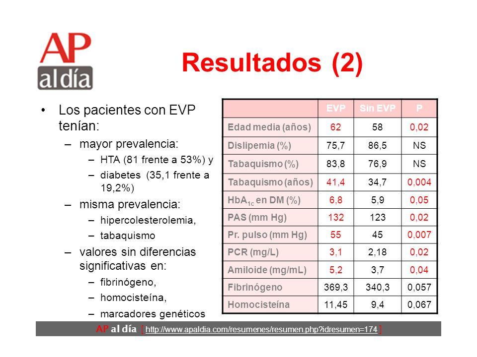 AP al día [ http://www.apaldia.com/resumenes/resumen.php?idresumen=174 ] Resultados (2) EVPSin EVPP Edad media (años)62580,02 Dislipemia (%)75,786,5NS Tabaquismo (%)83,876,9NS Tabaquismo (años)41,434,70,004 HbA 1c en DM (%) 6,85,90,05 PAS (mm Hg)1321230,02 Pr.
