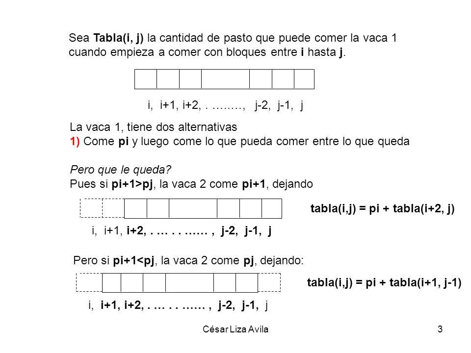 César Liza Avila3 Sea Tabla(i, j) la cantidad de pasto que puede comer la vaca 1 cuando empieza a comer con bloques entre i hasta j. i, i+1, i+2,. …..