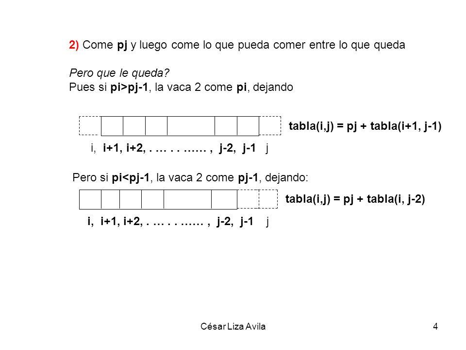 César Liza Avila5 Condición Base: Si n=2 bloques tabla(i, i+1) = max(p i, p i+1 ) Si pi>pj-1 pj + tabla(i+1, j-1) Si pi>pj-1 pj + tabla(i, j-2) Si pi+1>pj pi + tabla(i+2, j) Si pi+1<pj pi + tabla(i+1, j-1) tabla(i,j) = max,