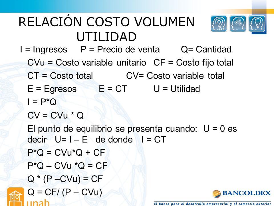 RELACIÓN COSTO VOLUMEN UTILIDAD I = Ingresos P = Precio de ventaQ= Cantidad CVu = Costo variable unitario CF = Costo fijo total CT = Costo totalCV= Co