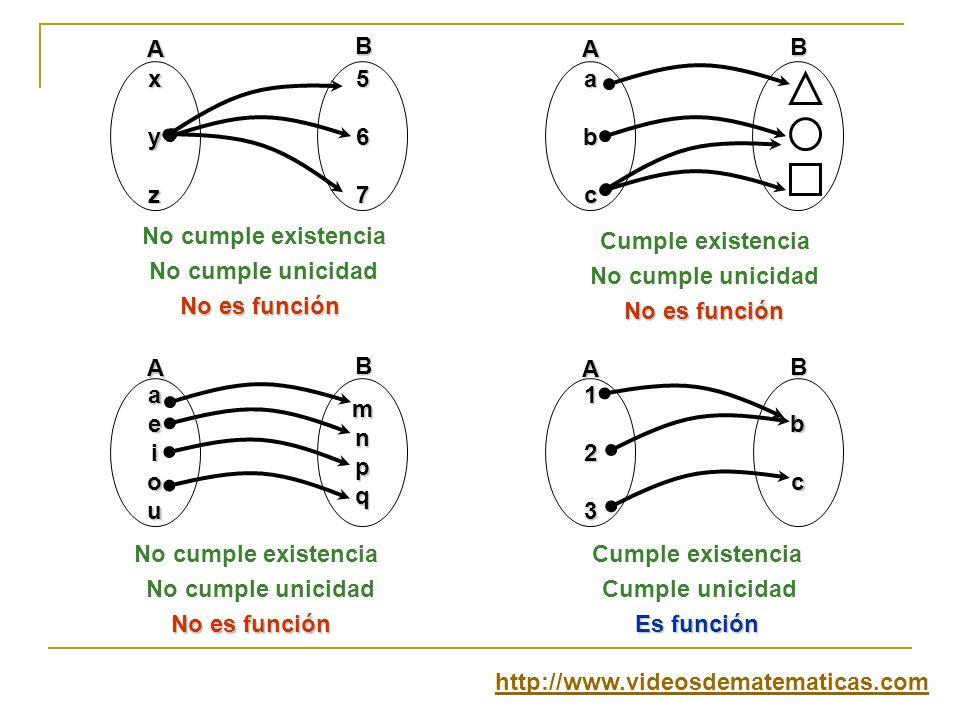 xyz567abc aeioumnpq123bc ABA B A B A B No cumple existencia Cumple existencia No cumple unicidad Cumple unicidad No es función Es función No es funció