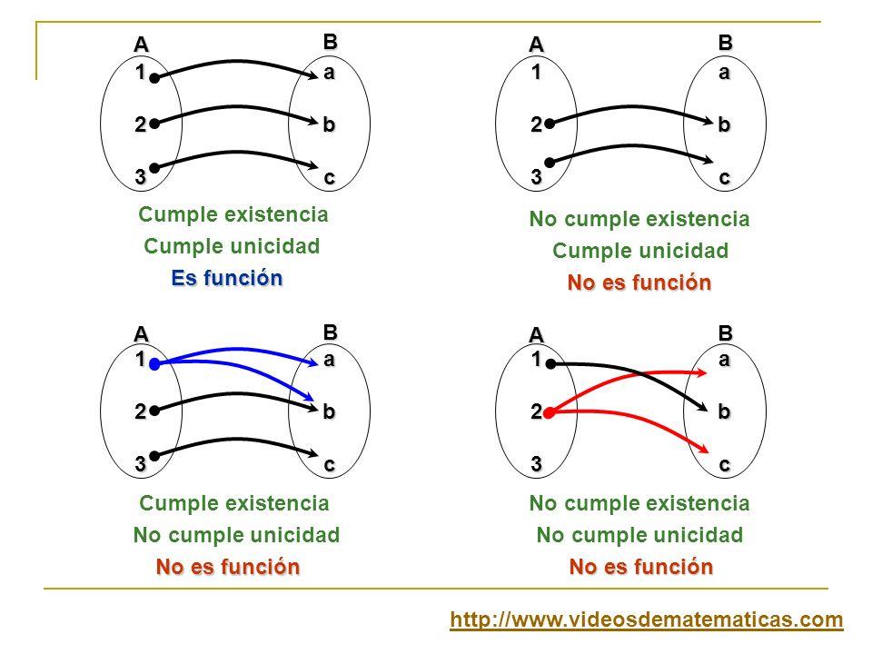 Condición de unicidad Cada elemento del conjunto de partida puede estar relacionado a lo mucho una vez con cualquier elemento del conjunto de llegada.