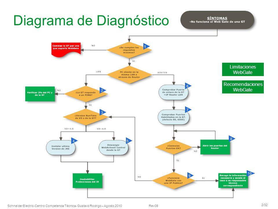 Schneider Electric 2/32 -Centro Competencia Técnica- Gustavo Rodrigo – Agosto.2010 Rev08 Diagrama de Diagnóstico 1 2 5 3 4 6 7 8 10 9 Limitaciones Web