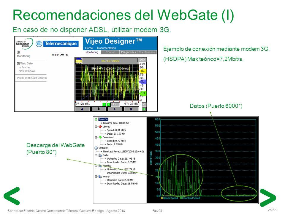 Schneider Electric 25/32 -Centro Competencia Técnica- Gustavo Rodrigo – Agosto.2010 Rev08 Recomendaciones del WebGate (I) Datos (Puerto 6000*) En caso