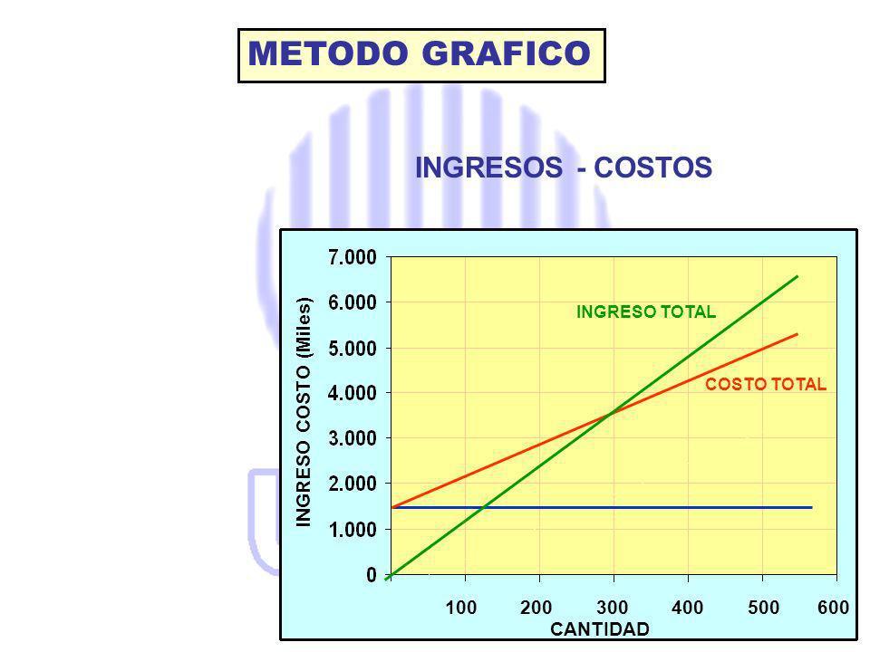100 200 300 400 500 600 COSTO TOTAL CANTIDAD INGRESO COSTO (Miles) INGRESO TOTAL METODO GRAFICO INGRESOS - COSTOS