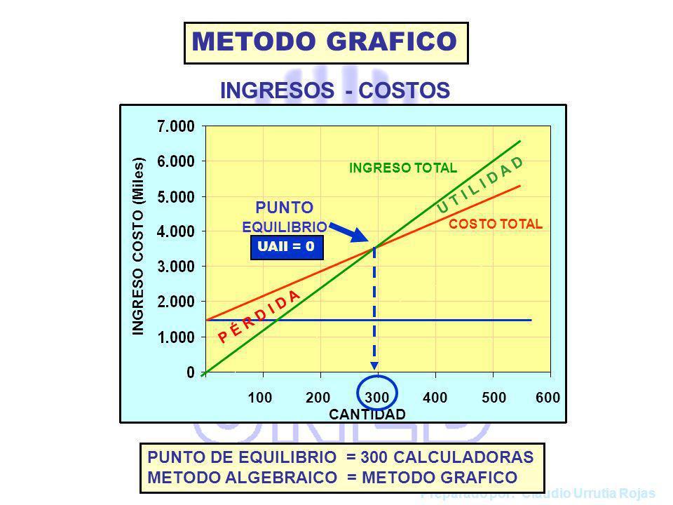 100 200 300 400 500 600 COSTO TOTAL CANTIDAD INGRESO COSTO (Miles) INGRESO TOTAL P É R D I D A U T I L I D A D PUNTO EQUILIBRIO METODO GRAFICO INGRESOS - COSTOS UAII = 0 Preparado por: Claudio Urrutia Rojas PUNTO DE EQUILIBRIO = 300 CALCULADORAS METODO ALGEBRAICO = METODO GRAFICO