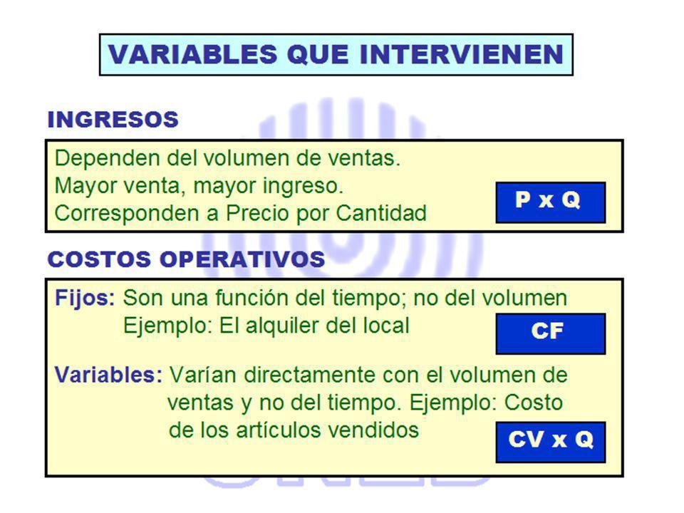 UAII = Ingresos menos Costos UAII = (P x Q) - CF - (CV x Q) FijosVariables