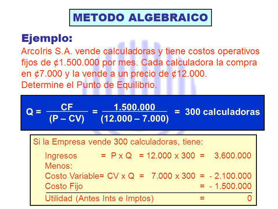 Si la Empresa vende 300 calculadoras, tiene: Ingresos = P x Q = 12.000 x 300 = 3.600.000 Menos: Costo Variable= CV x Q = 7.000 x 300 = - 2.100.000 Costo Fijo = - 1.500.000 Utilidad (Antes Ints e Imptos)= 0 Q = = = 300 calculadoras CF (P – CV) 1.500.000 (12.000 – 7.000)