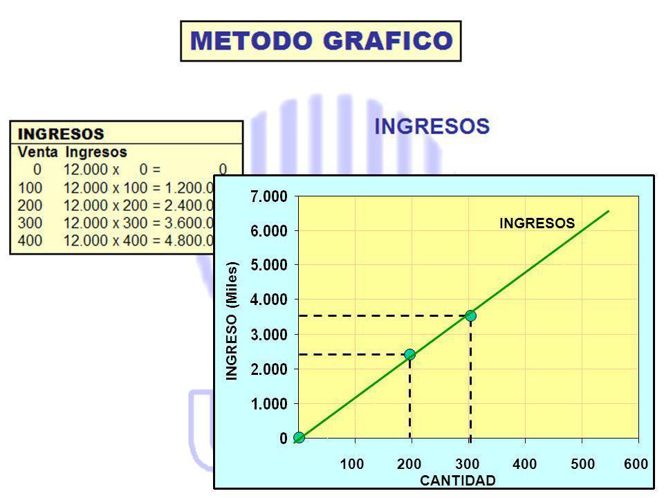 100 200 300 400 500 600 INGRESOS CANTIDAD INGRESO (Miles)