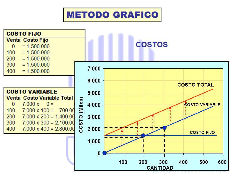 100 200 300 400 500 600 COSTO TOTAL CANTIDAD COSTO (Miles) FIJO VARIABLE