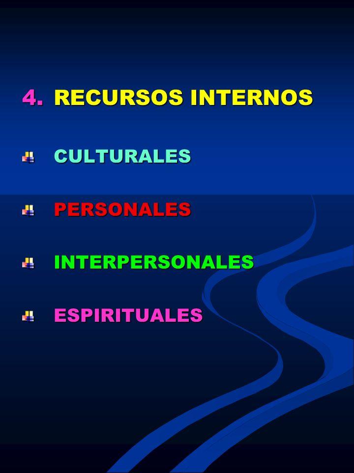 4.RECURSOS INTERNOS CULTURALESPERSONALESINTERPERSONALESESPIRITUALES