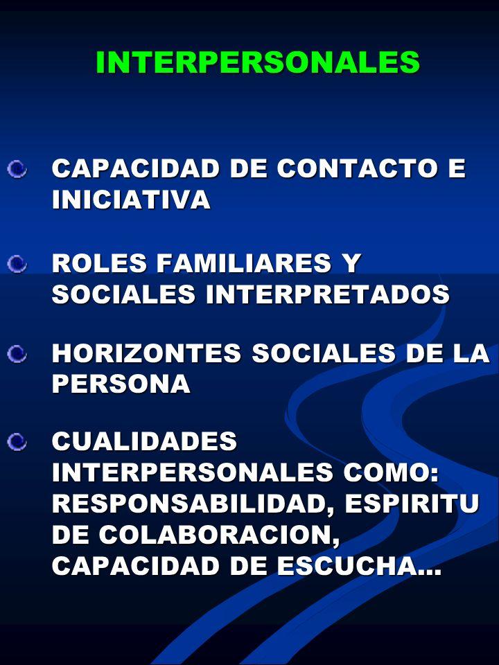 INTERPERSONALES INTERPERSONALES CAPACIDAD DE CONTACTO E INICIATIVA ROLES FAMILIARES Y SOCIALES INTERPRETADOS HORIZONTES SOCIALES DE LA PERSONA CUALIDA