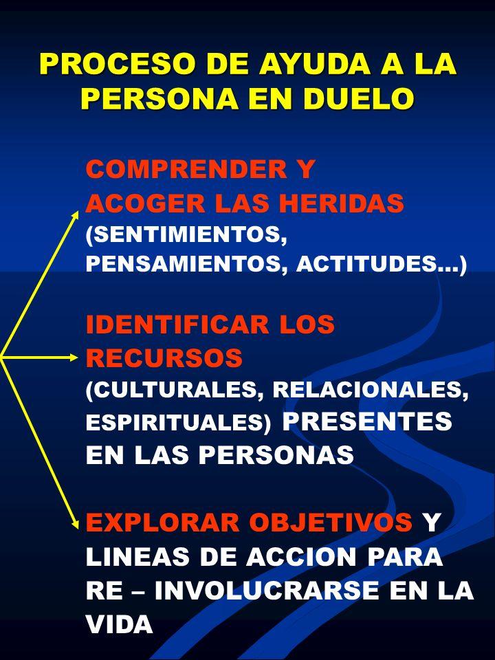 PROCESO DE AYUDA A LA PERSONA EN DUELO COMPRENDER Y ACOGER LAS HERIDAS (SENTIMIENTOS, PENSAMIENTOS, ACTITUDES…) IDENTIFICAR LOS RECURSOS (CULTURALES,